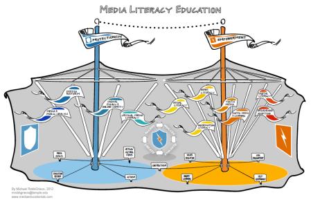 Media Literacy Big Tent