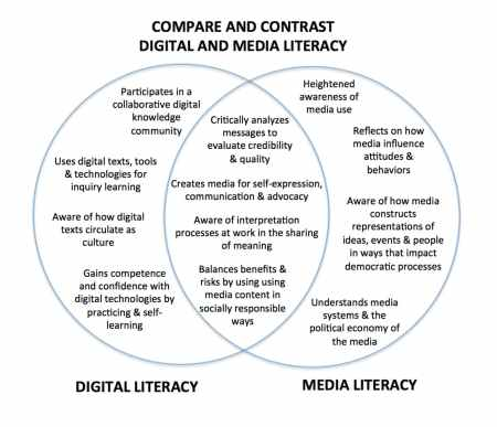 digital and media literacy image